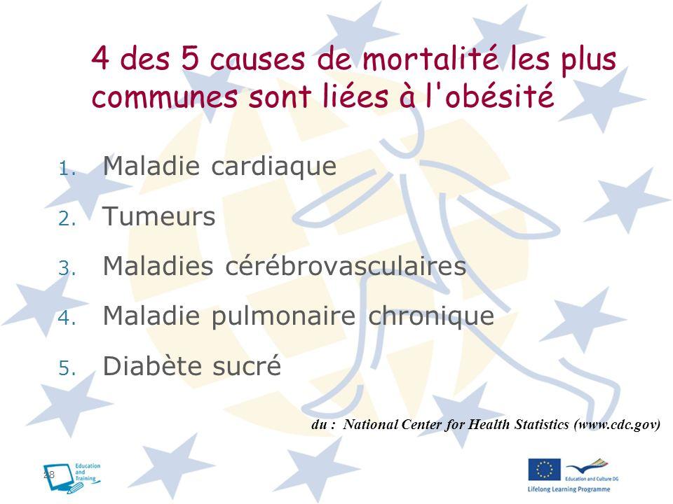 4 des 5 causes de mortalité les plus communes sont liées à l obésité