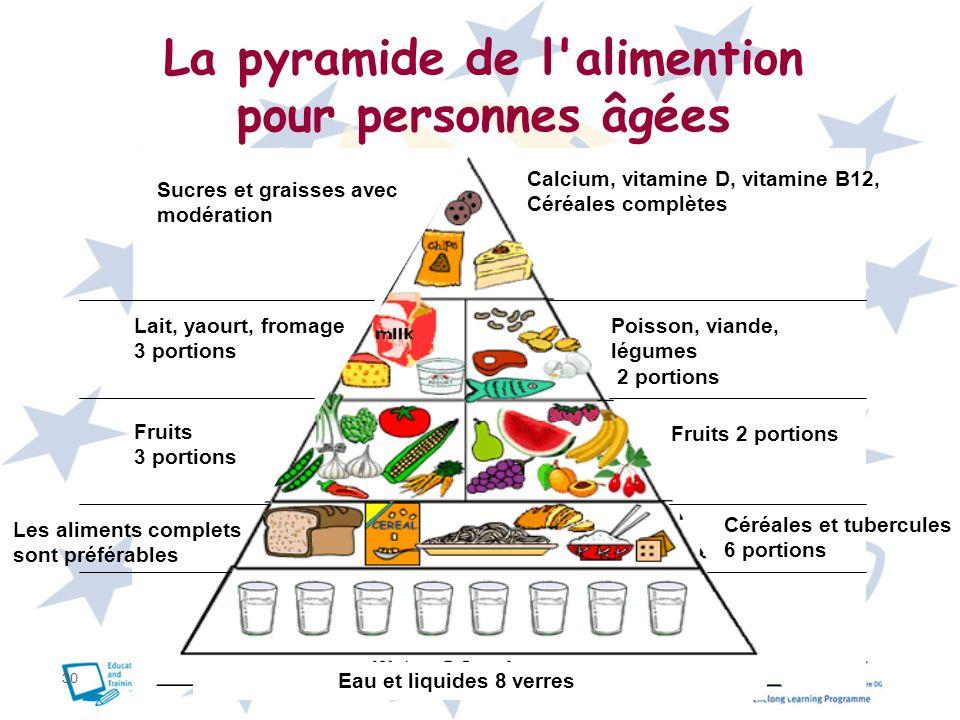 La pyramide de l alimention