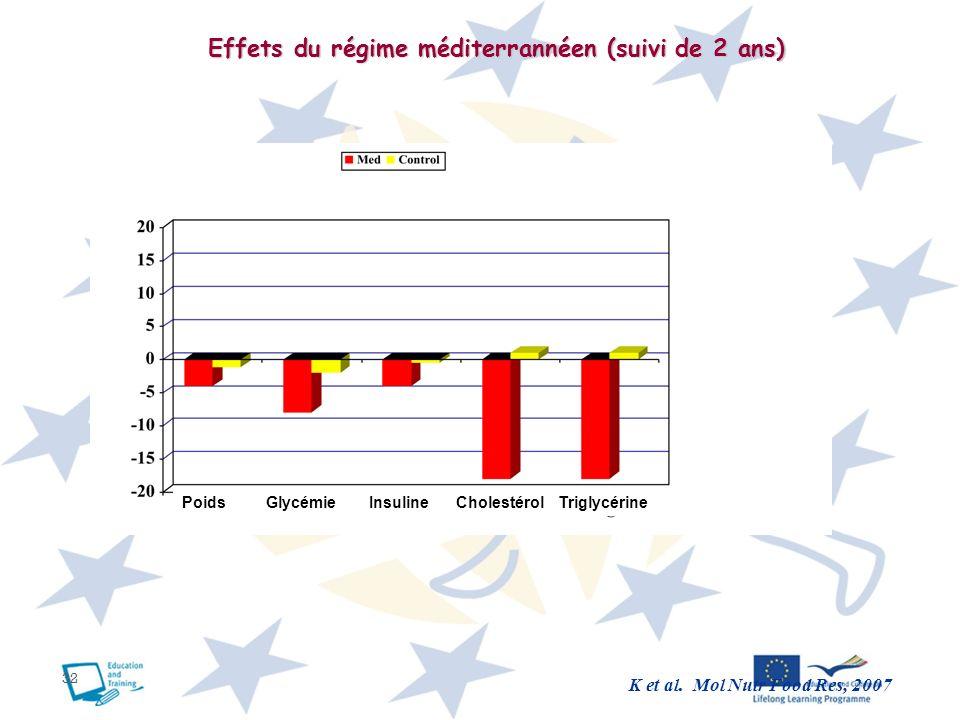 Effets du régime méditerrannéen (suivi de 2 ans)