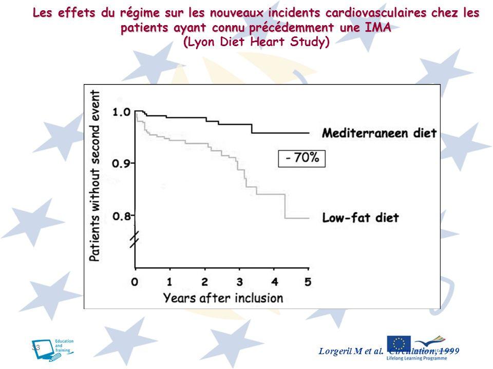(Lyon Diet Heart Study) Lorgeril M et al. Circulation, 1999