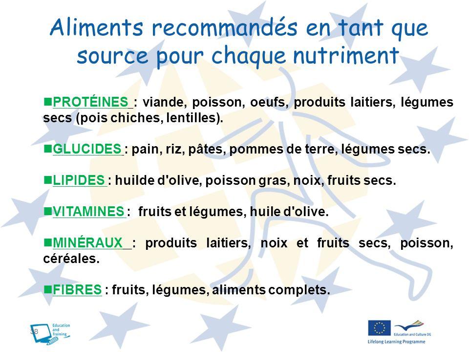 Aliments recommandés en tant que source pour chaque nutriment