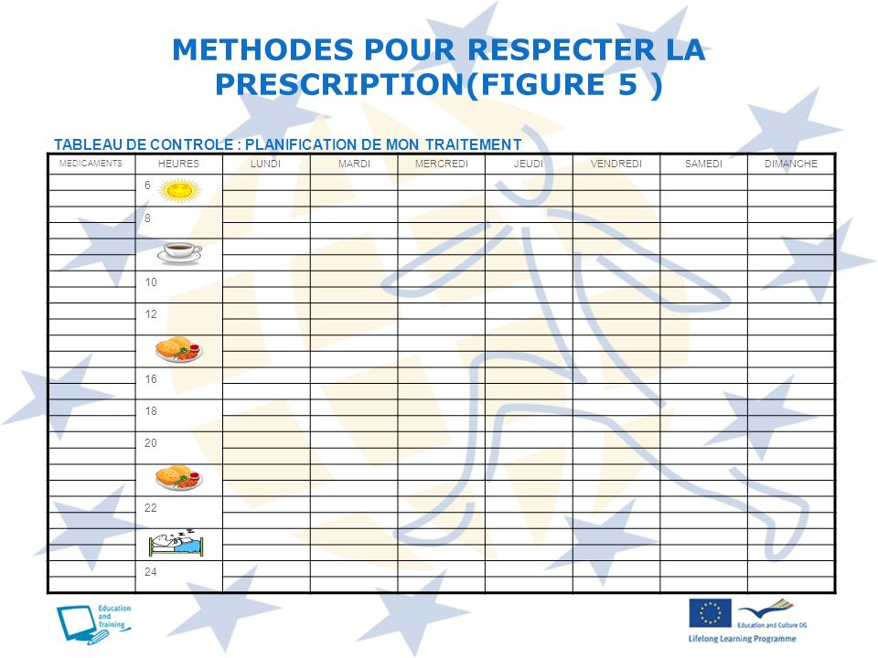 METHODES POUR RESPECTER LA PRESCRIPTION(FIGURE 5 )