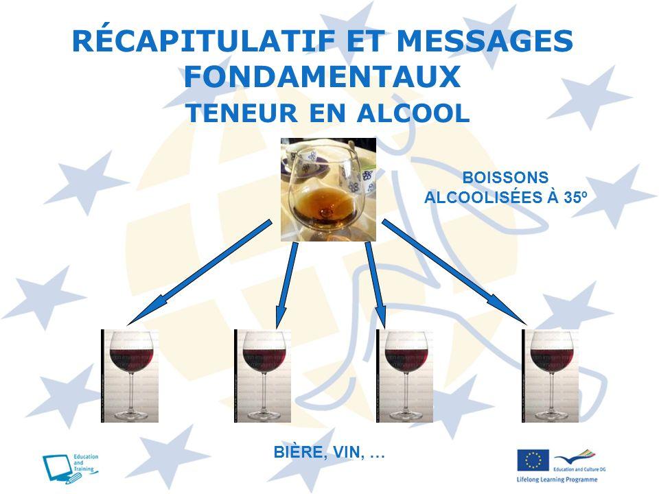 RÉCAPITULATIF ET MESSAGES FONDAMENTAUX TENEUR EN ALCOOL