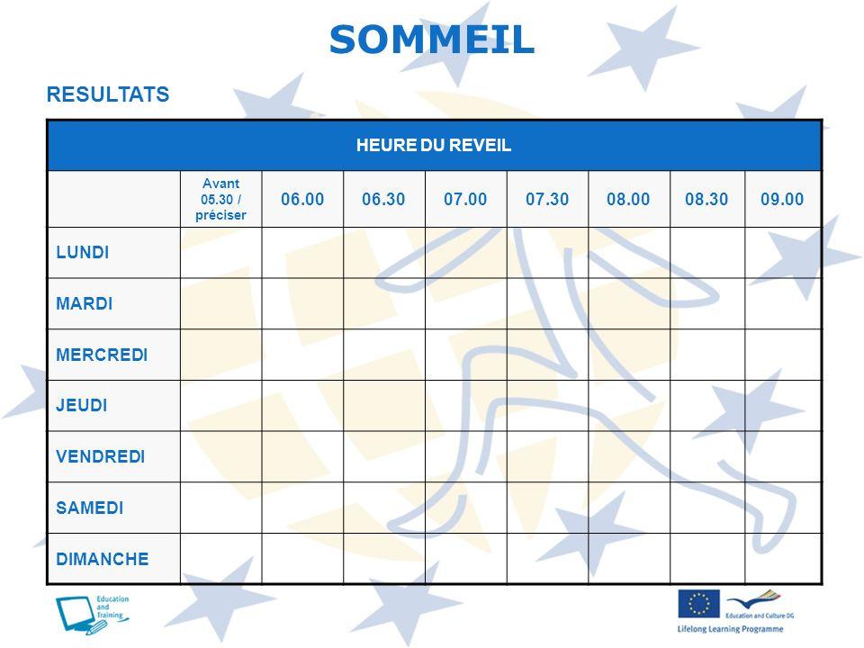 SOMMEIL RESULTATS HEURE DU REVEIL 06.00 06.30 07.00 07.30 08.00 08.30