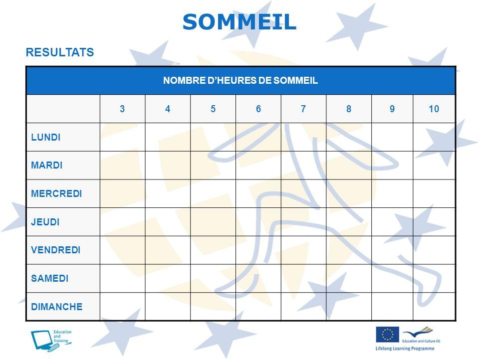 NOMBRE D'HEURES DE SOMMEIL