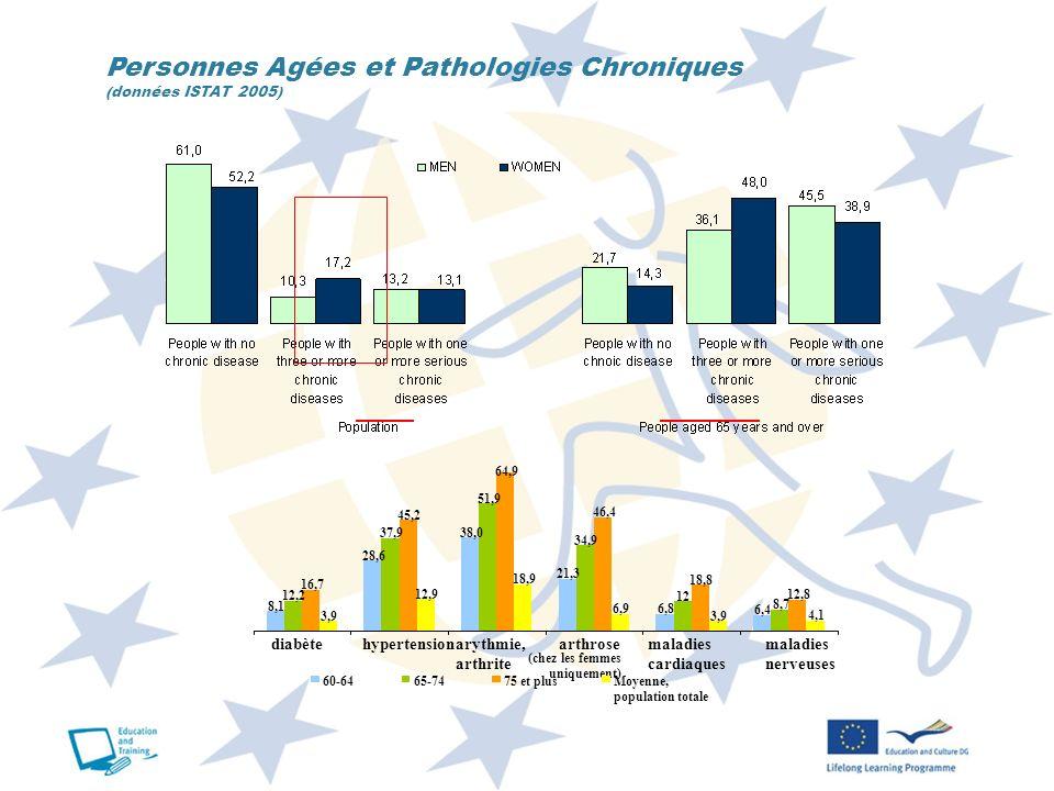 Personnes Agées et Pathologies Chroniques (données ISTAT 2005)