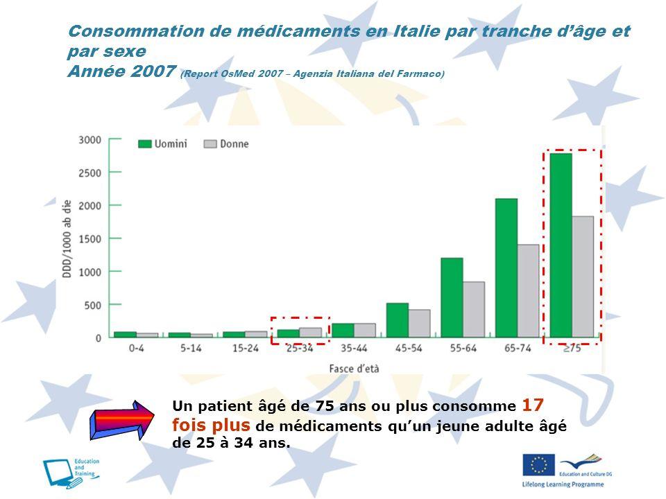 Consommation de médicaments en Italie par tranche d'âge et par sexe