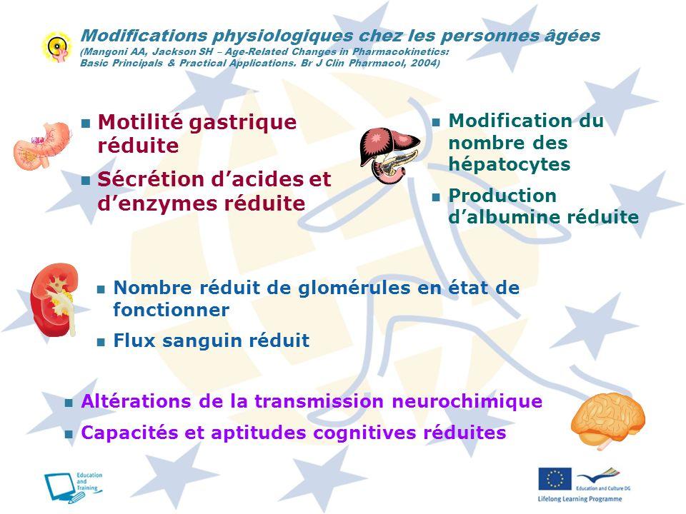 Motilité gastrique réduite Sécrétion d'acides et d'enzymes réduite