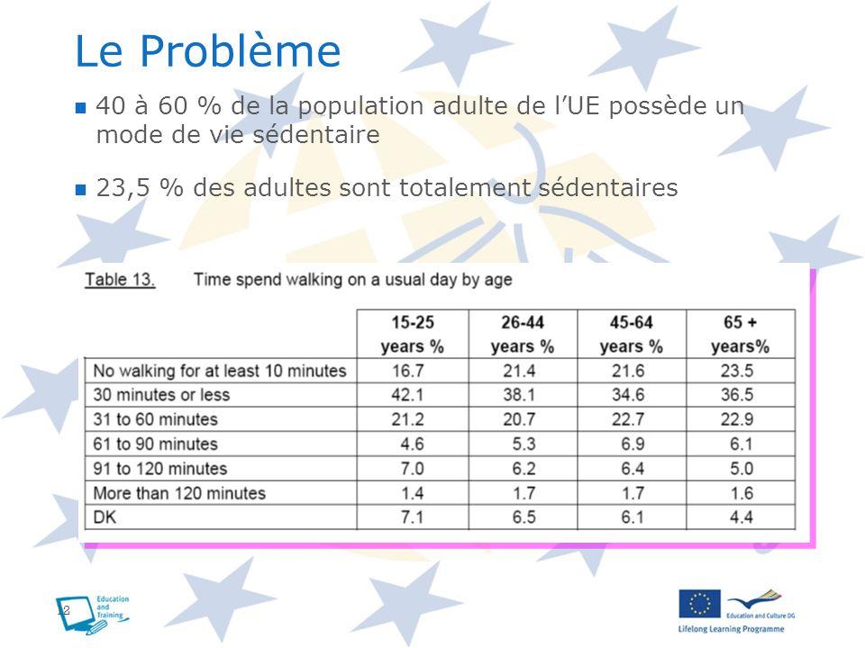 Le Problème 40 à 60 % de la population adulte de l'UE possède un mode de vie sédentaire. 23,5 % des adultes sont totalement sédentaires.