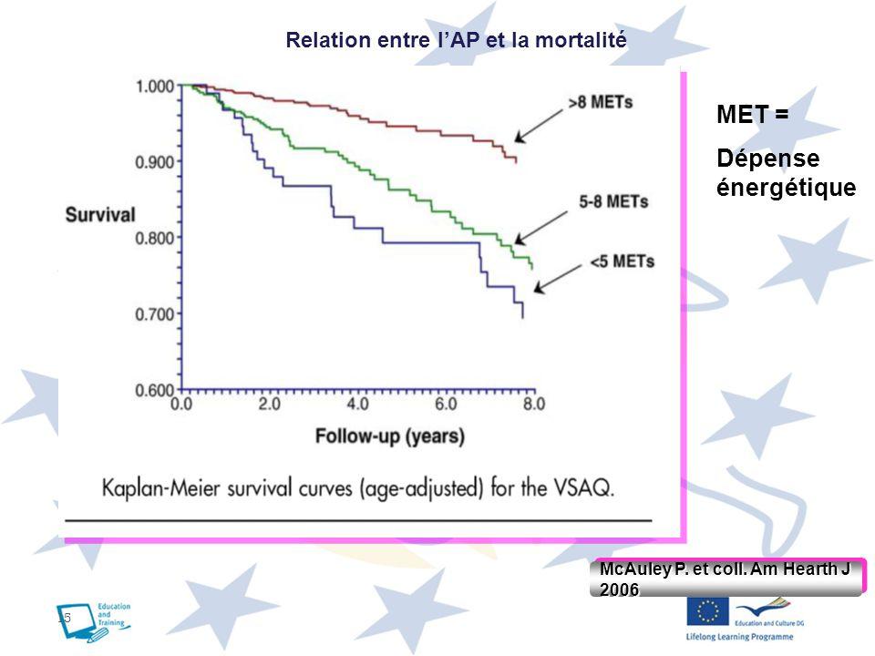 Relation entre l'AP et la mortalité