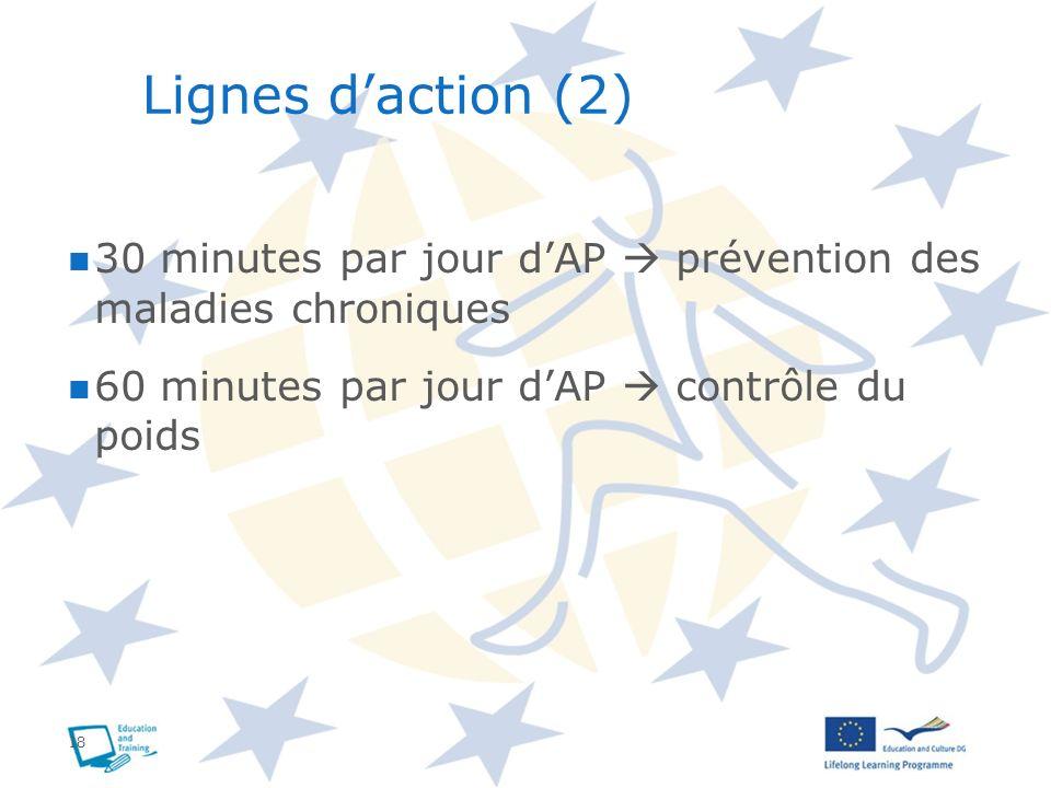 Lignes d'action (2) 30 minutes par jour d'AP  prévention des maladies chroniques.
