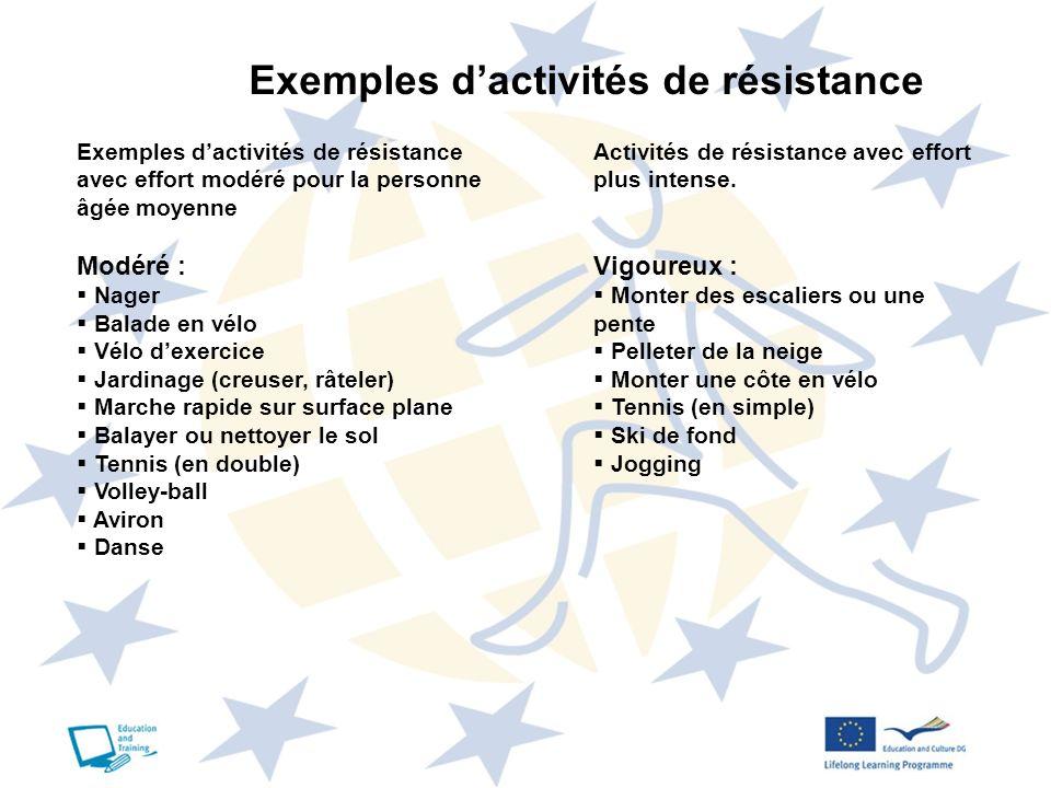 Exemples d'activités de résistance