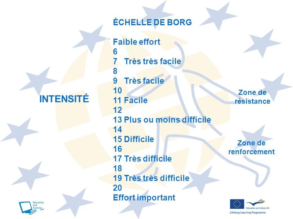 INTENSITÉ ÉCHELLE DE BORG Faible effort 6 7 Très très facile 8