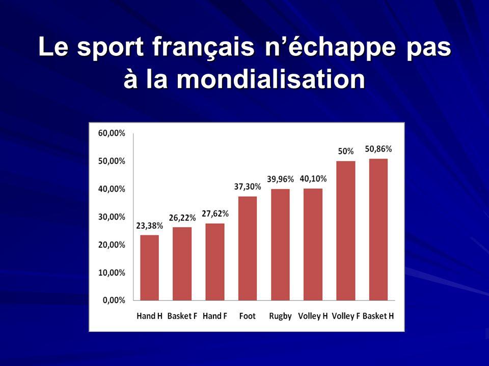 Le sport français n'échappe pas à la mondialisation