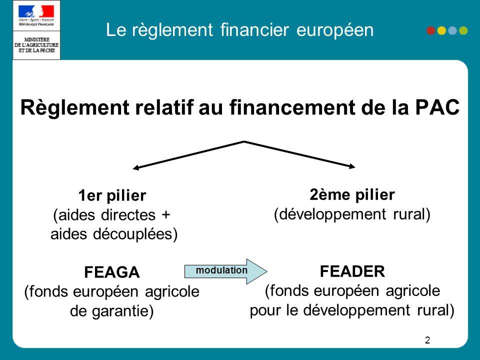 Le règlement financier européen