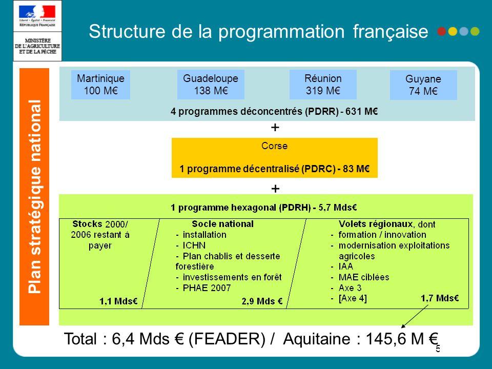 Structure de la programmation française