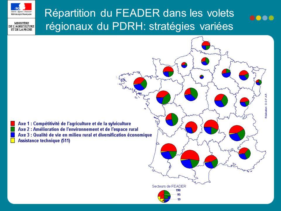 Répartition du FEADER dans les volets régionaux du PDRH: stratégies variées
