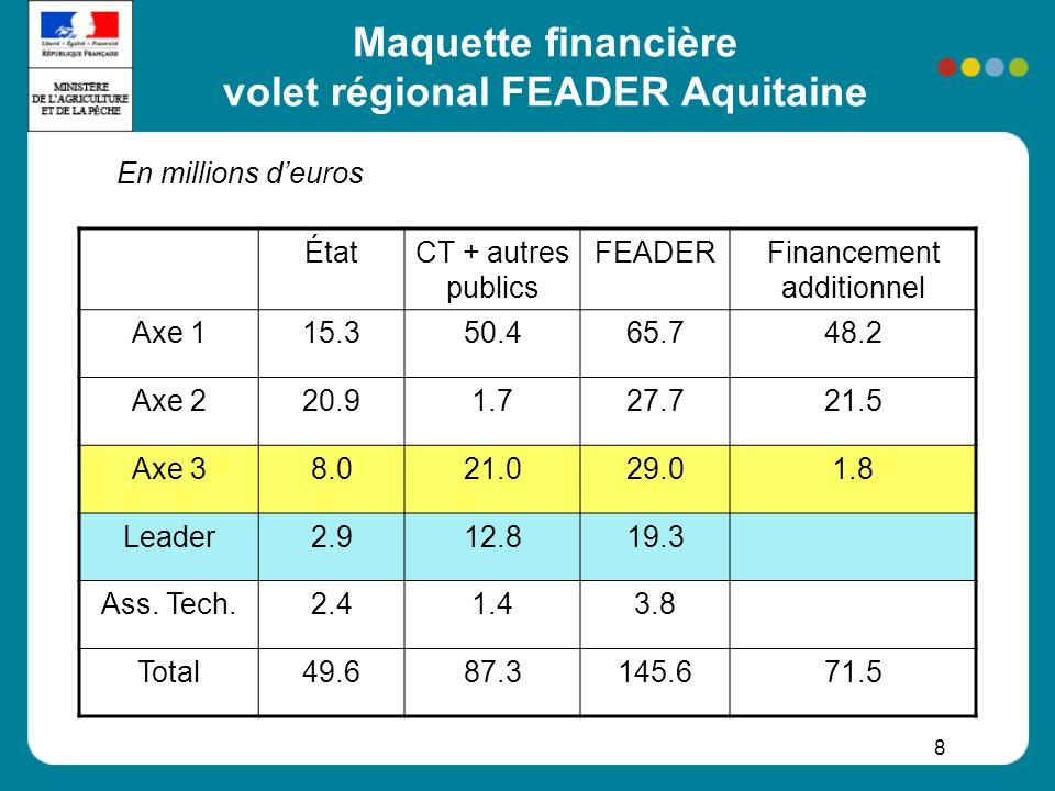Maquette financière volet régional FEADER Aquitaine