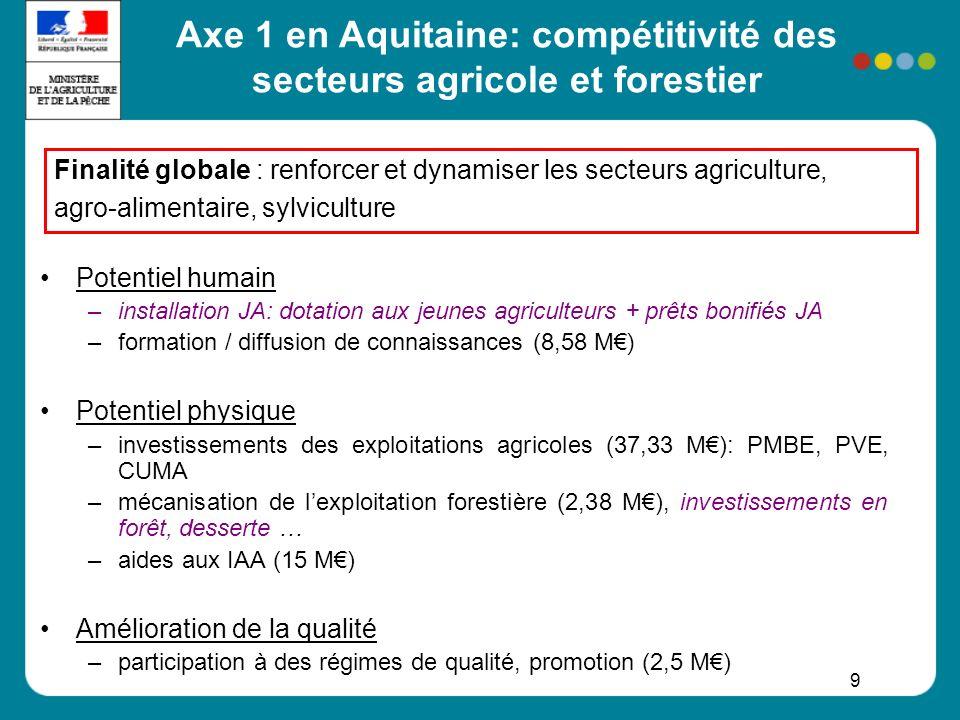 Axe 1 en Aquitaine: compétitivité des secteurs agricole et forestier