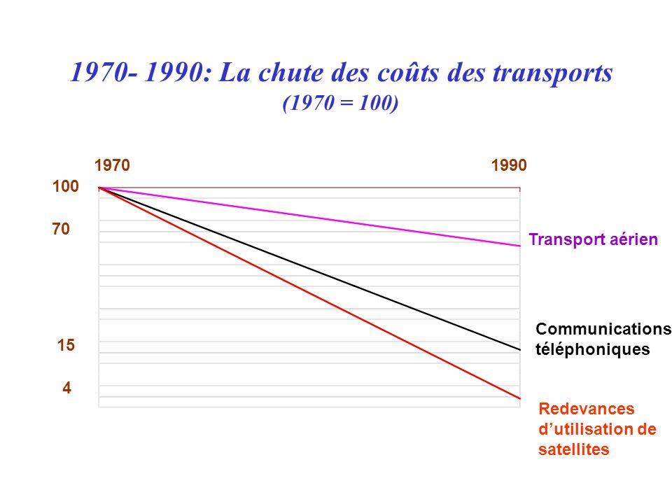 1970- 1990: La chute des coûts des transports