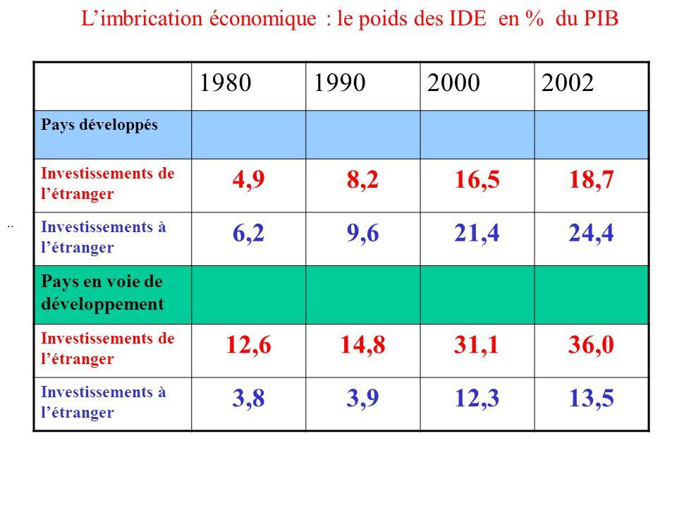 L'imbrication économique : le poids des IDE en % du PIB