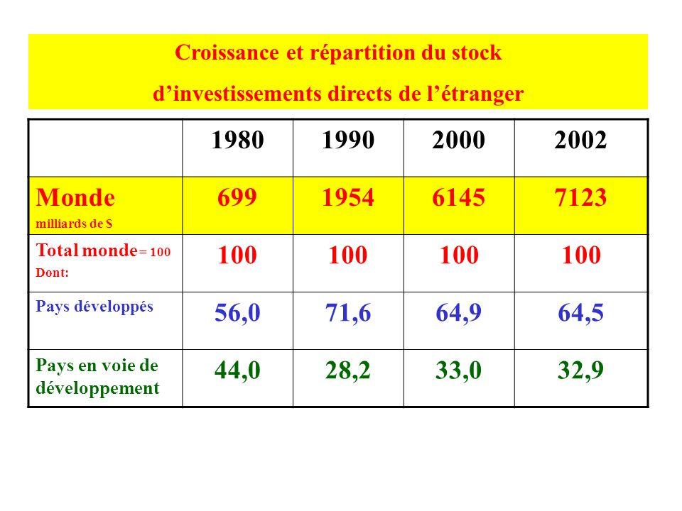 Croissance et répartition du stock