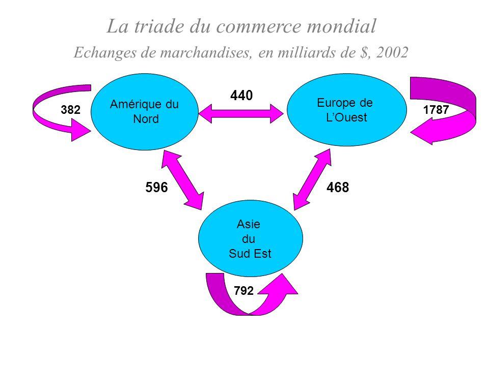 La triade du commerce mondial Echanges de marchandises, en milliards de $, 2002