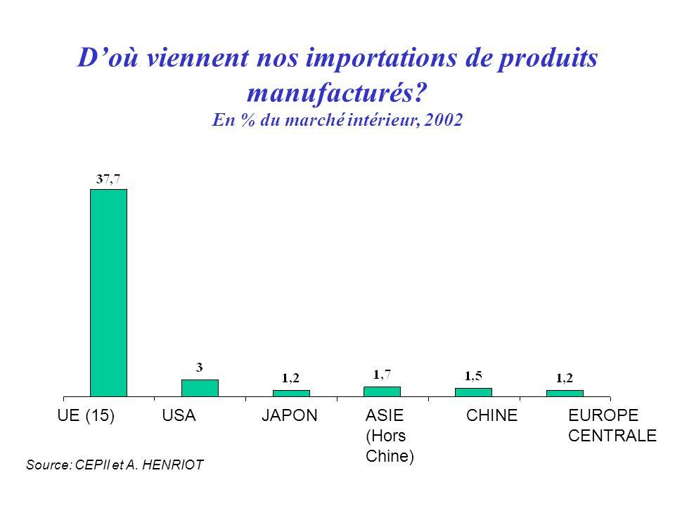 D'où viennent nos importations de produits manufacturés