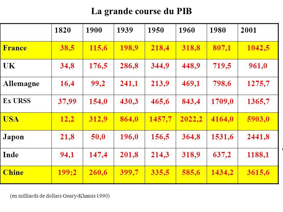 La grande course du PIB 1820 1900 1939 1950 1960 1980 2001 France 38,5