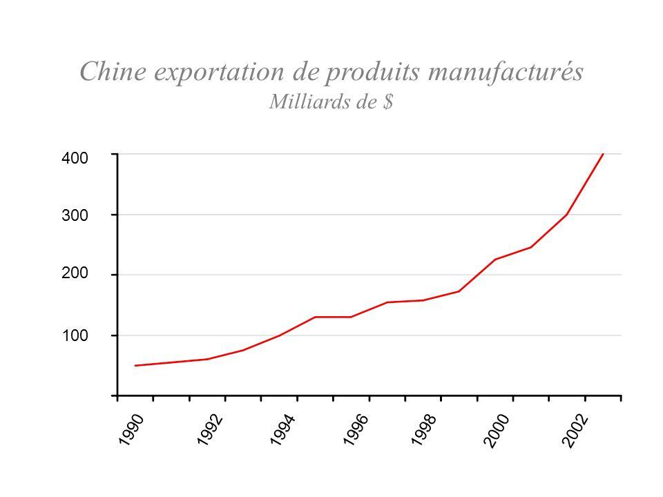 Chine exportation de produits manufacturés Milliards de $