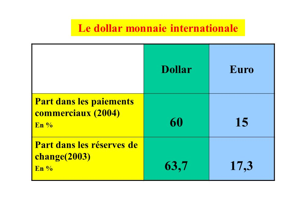 Le dollar monnaie internationale