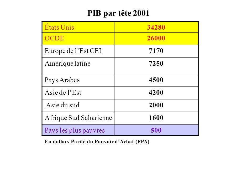 PIB par tête 2001 États Unis 34280 OCDE 26000 Europe de l'Est CEI 7170