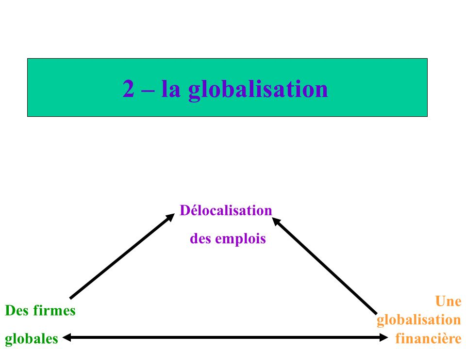 2 – la globalisation Délocalisation des emplois