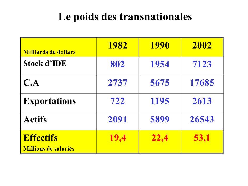 Le poids des transnationales