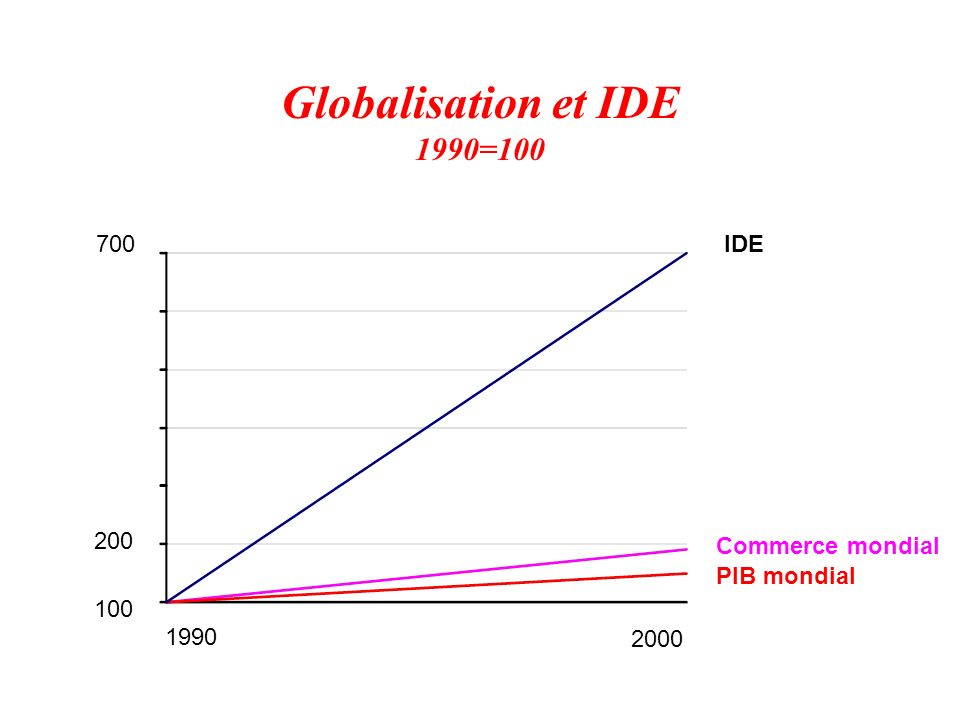 Globalisation et IDE 1990=100 700 IDE 200 Commerce mondial PIB mondial