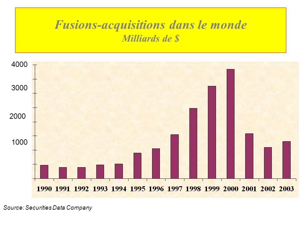 Fusions-acquisitions dans le monde Milliards de $