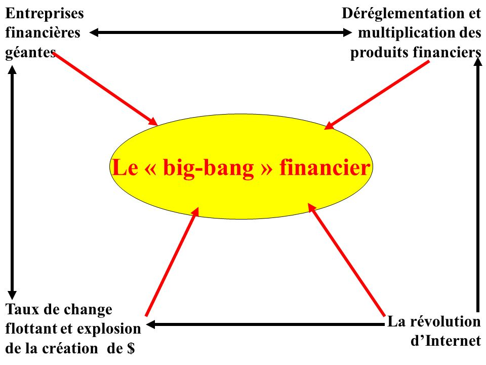 Le « big-bang » financier