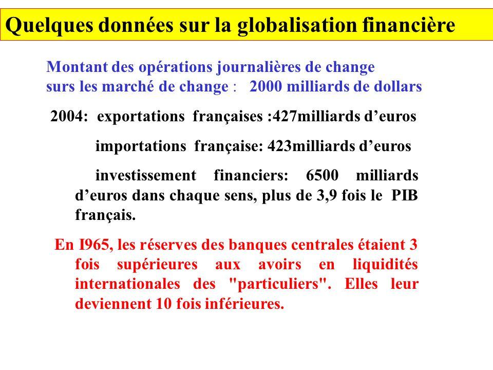 Quelques données sur la globalisation financière