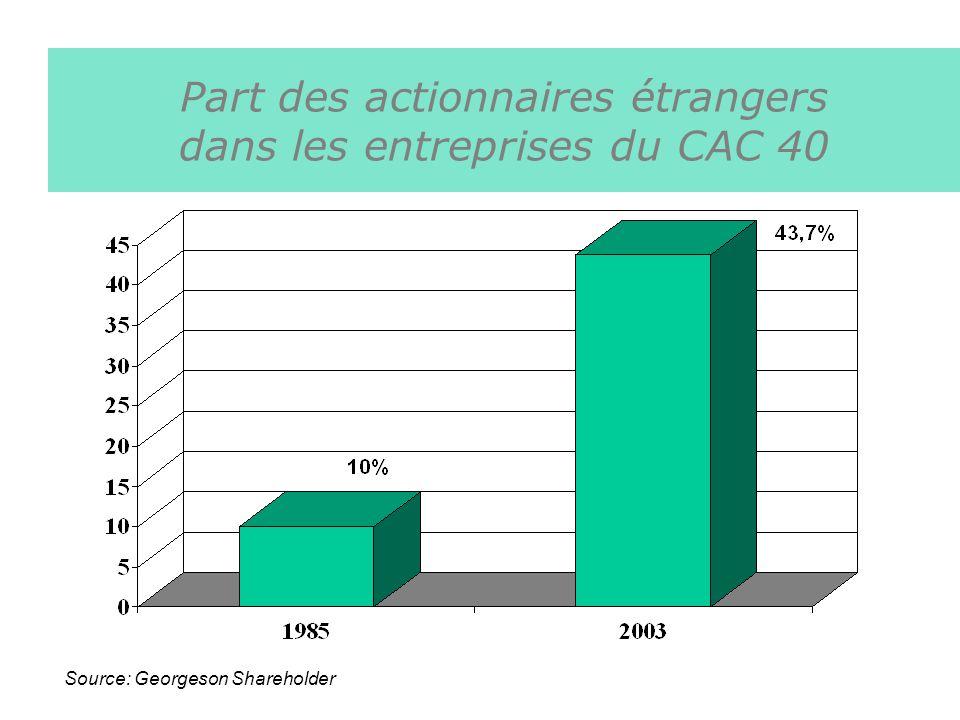 Part des actionnaires étrangers dans les entreprises du CAC 40