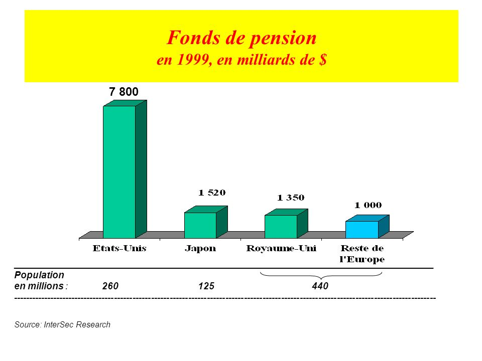 Fonds de pension en 1999, en milliards de $