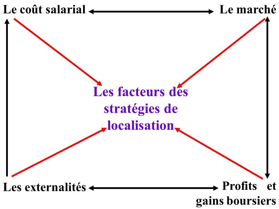 Les facteurs des stratégies de localisation