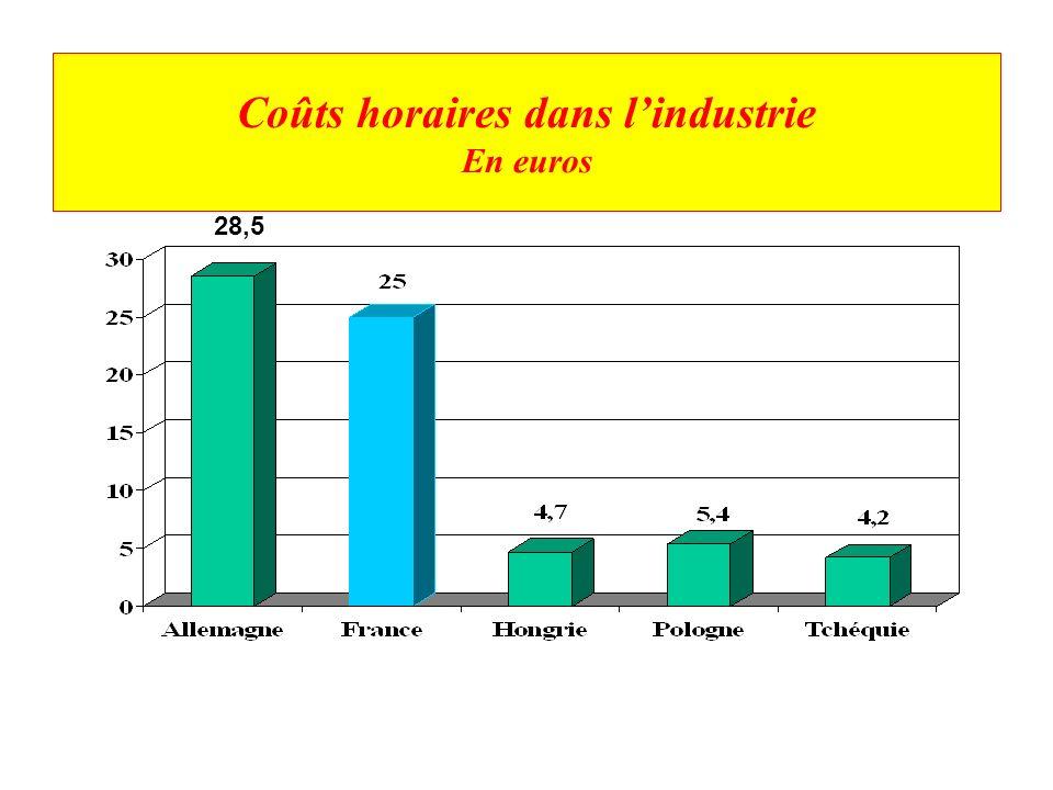 Coûts horaires dans l'industrie En euros