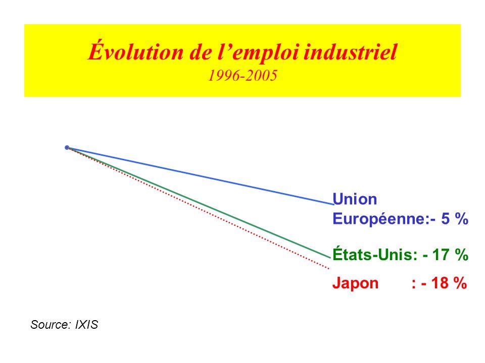 Évolution de l'emploi industriel 1996-2005
