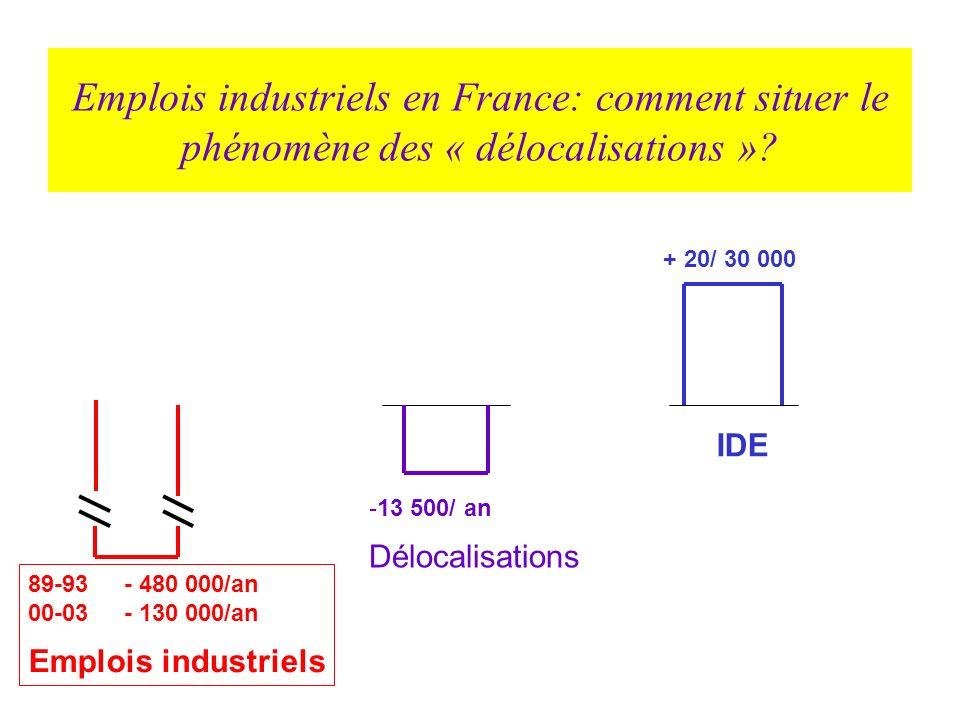 Emplois industriels en France: comment situer le phénomène des « délocalisations »