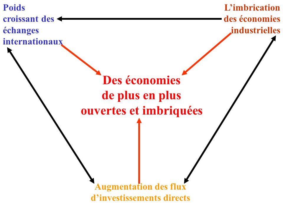 ouvertes et imbriquées Augmentation des flux d'investissements directs