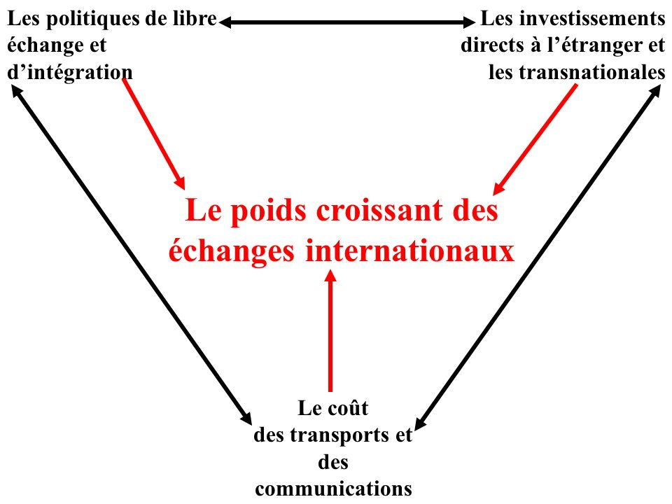 Le poids croissant des échanges internationaux