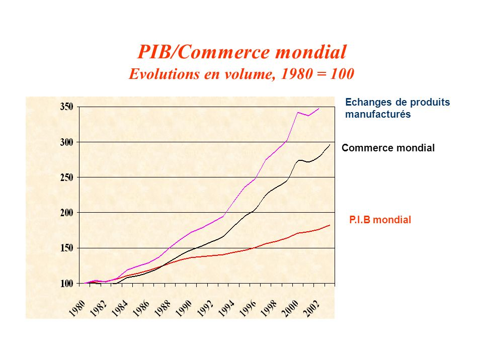 PIB/Commerce mondial Evolutions en volume, 1980 = 100