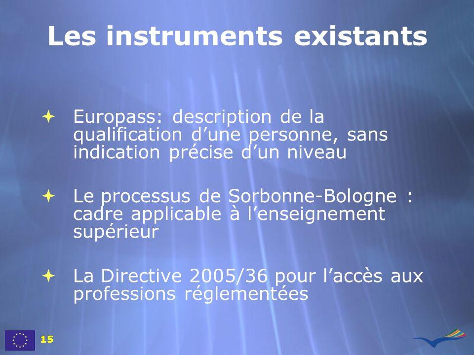 Les instruments existants