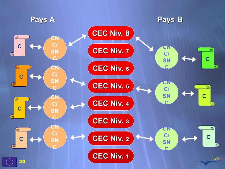 Pays A Pays B CEC Niv. 1 CEC Niv. 2 CEC Niv. 3 CEC Niv. 4 CEC Niv. 5