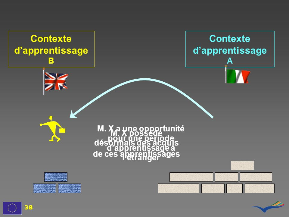 Contexte d'apprentissage B Contexte d'apprentissage A